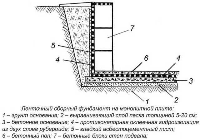 Фото uоризонтальной гидроизоляции ленточного (сборного) или монолитного (сплошного)фундаментов
